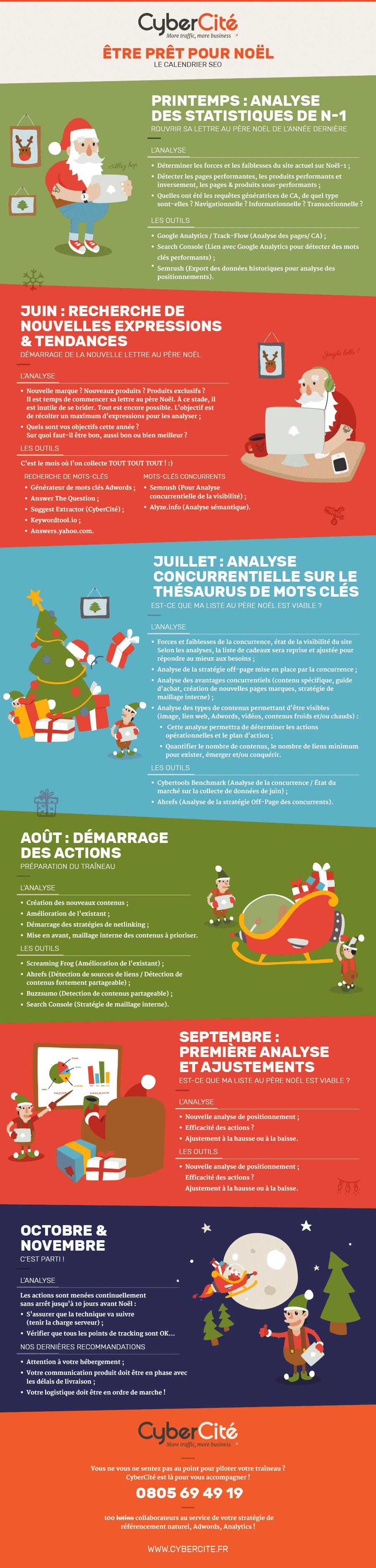 Calendrier des actions à mener pour que votre référencement soit optimum pour les fêtes de Noël