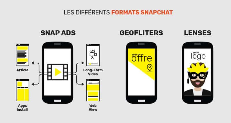 formats publicitaires snapchat
