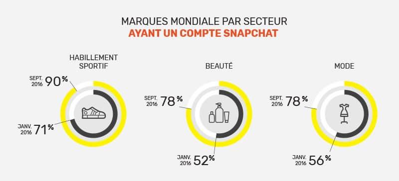 marques sur snapchat par secteur