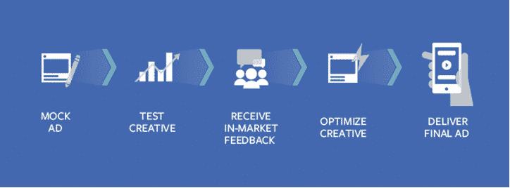 Le creative hub facebook