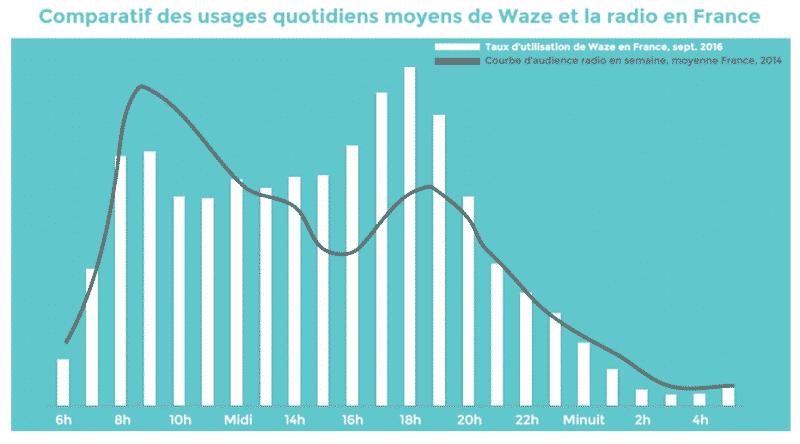 statistique utilisateurs Waze