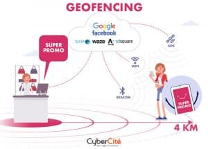 Geofencing : definition en 1 schéma