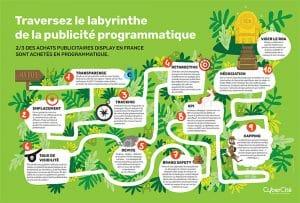 Labyrinthe programmatique CyberCité