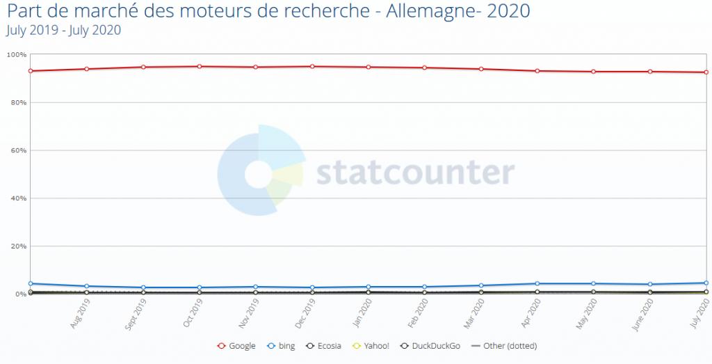 Part de marché des moteurs de recherche - Allemagne- 2020