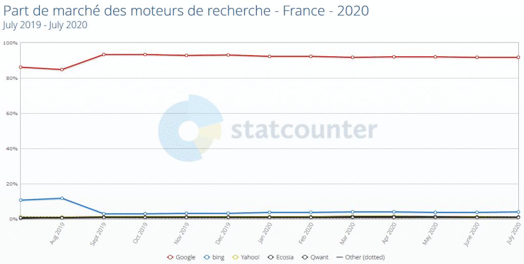 Parts de marché des moteurs de recherche - France - 2020