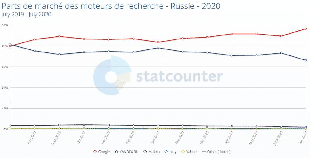 Parts de marché des moteurs de recherche - Russie - 2020