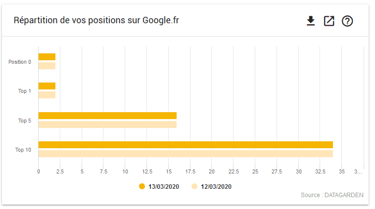 controle position 0 google