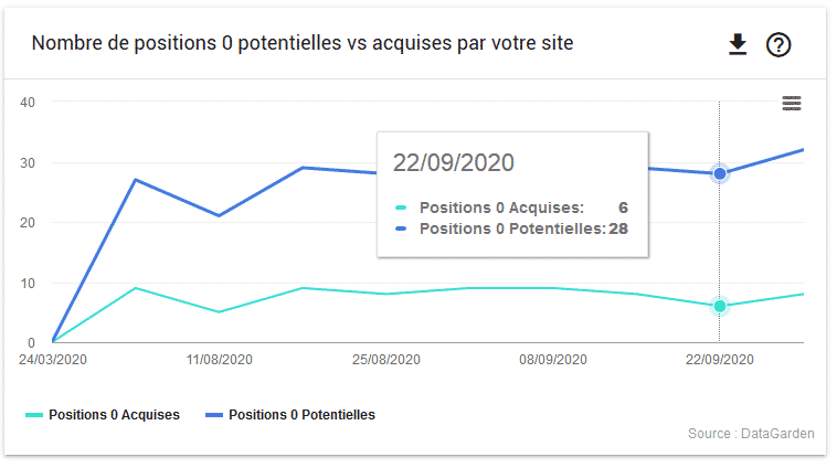 outil position 0 google